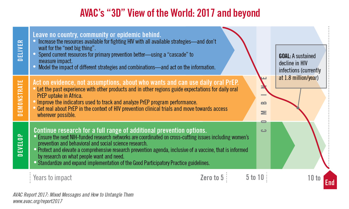 Avac S 3d View Of The World 2017 And Beyond Avac