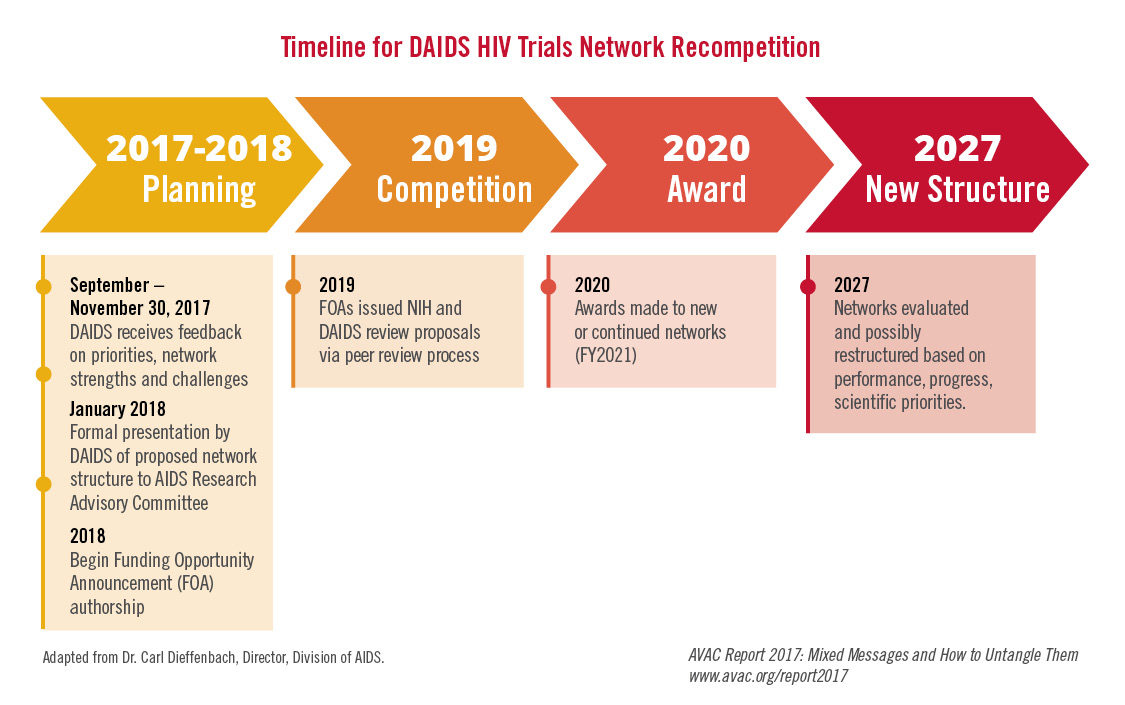 timeline for daids hiv trials network recompetition avac