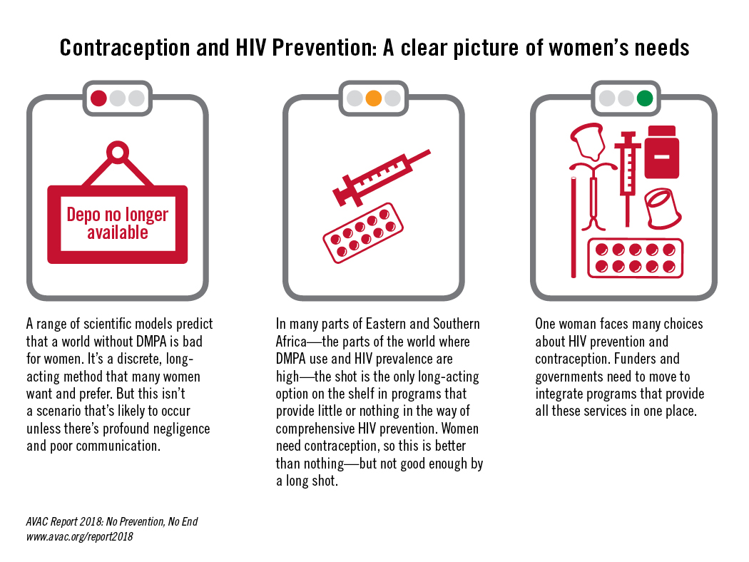 Contraception and HIV prevention: A clear picture of women's needs