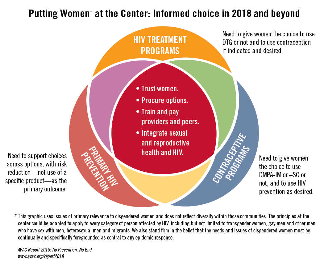 Putting women at the center: informed choice in 2018 and beyond