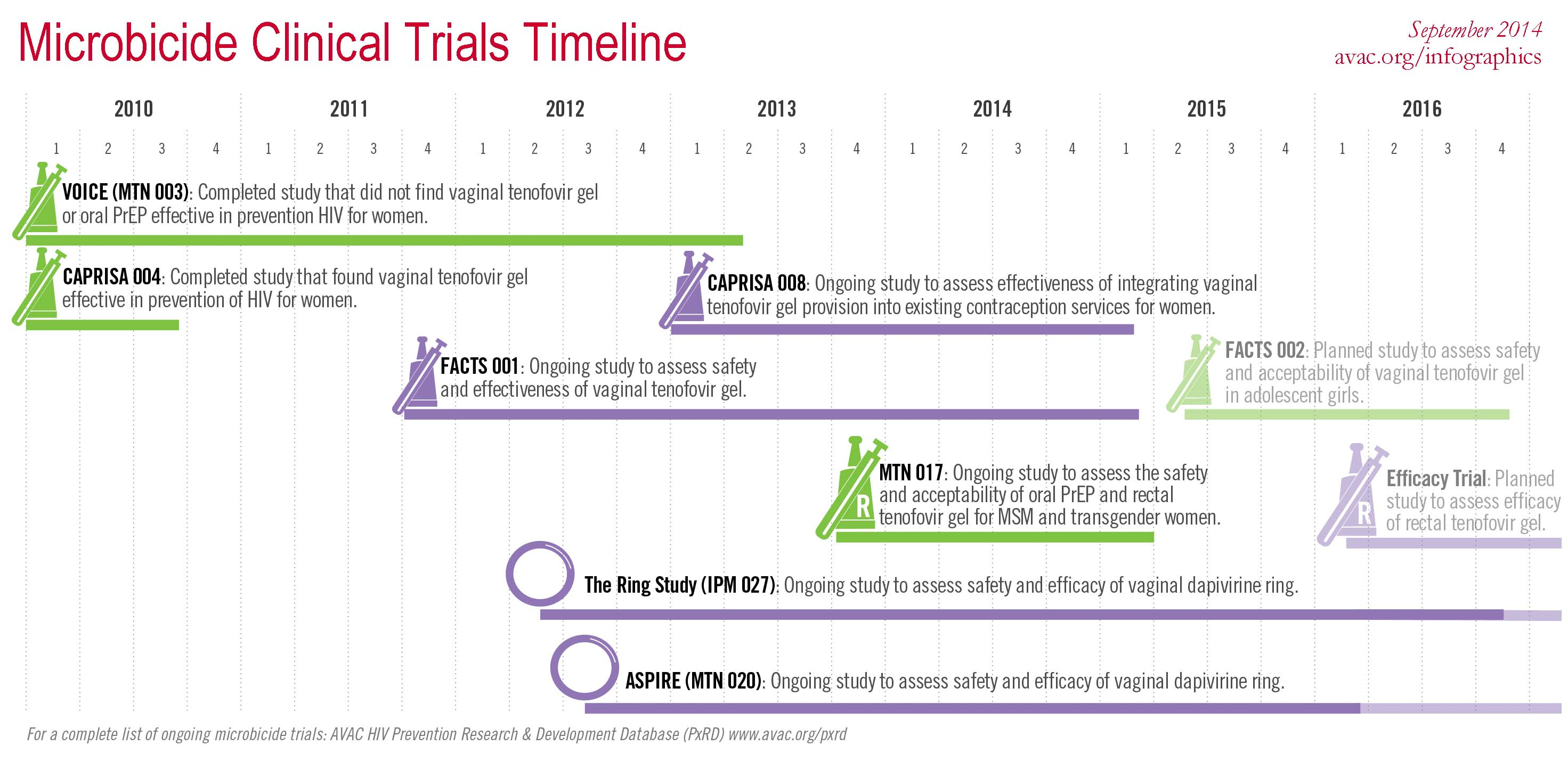 microbicide clinical trials timeline