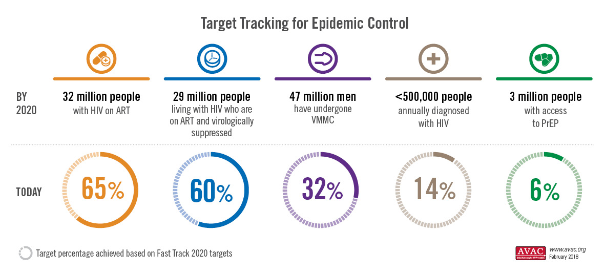Target Tracking for Epidemic Control