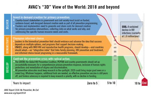 """AVAC's """"3D"""" View of the World: 2018 and beyond 