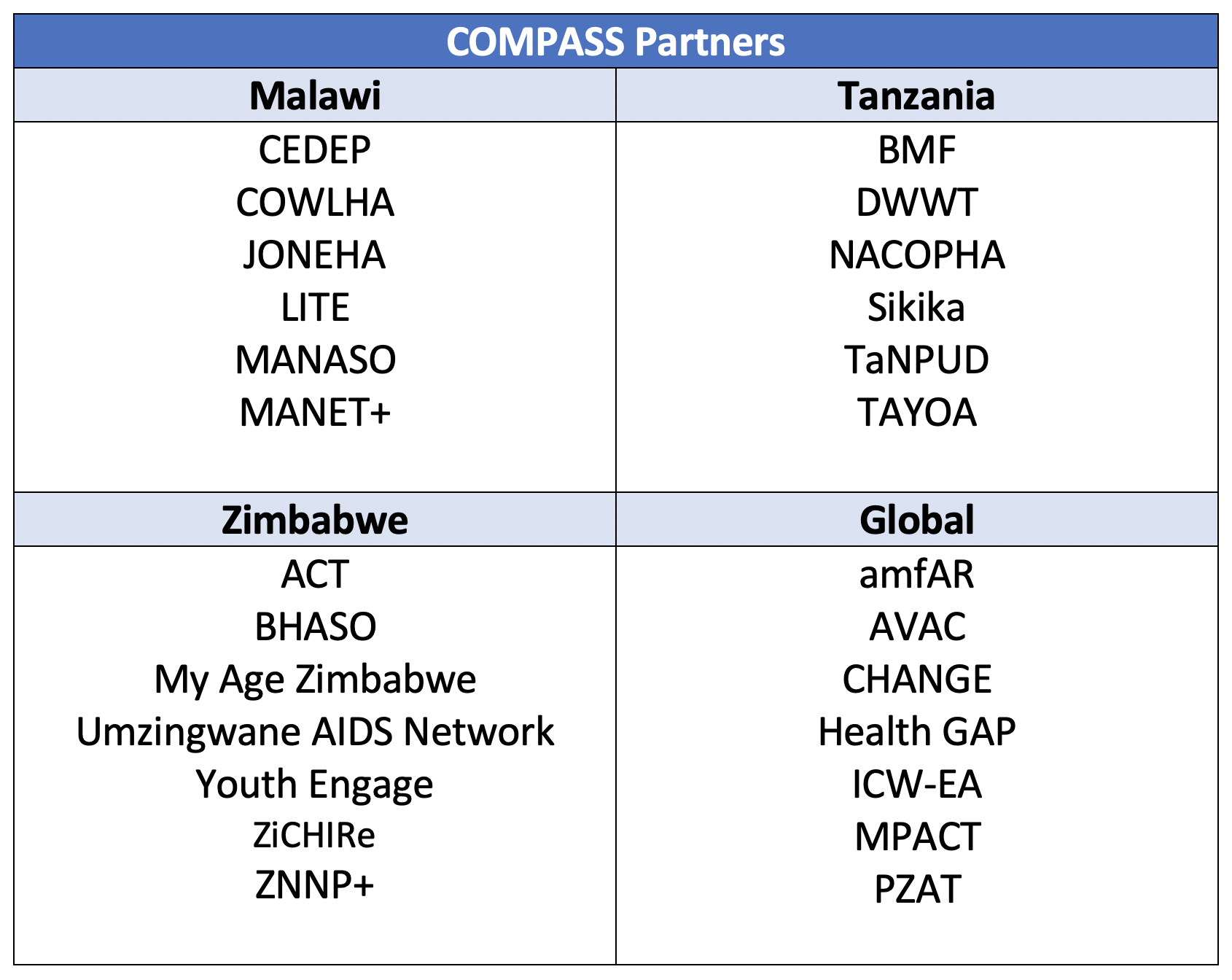 table of COMPASS partners