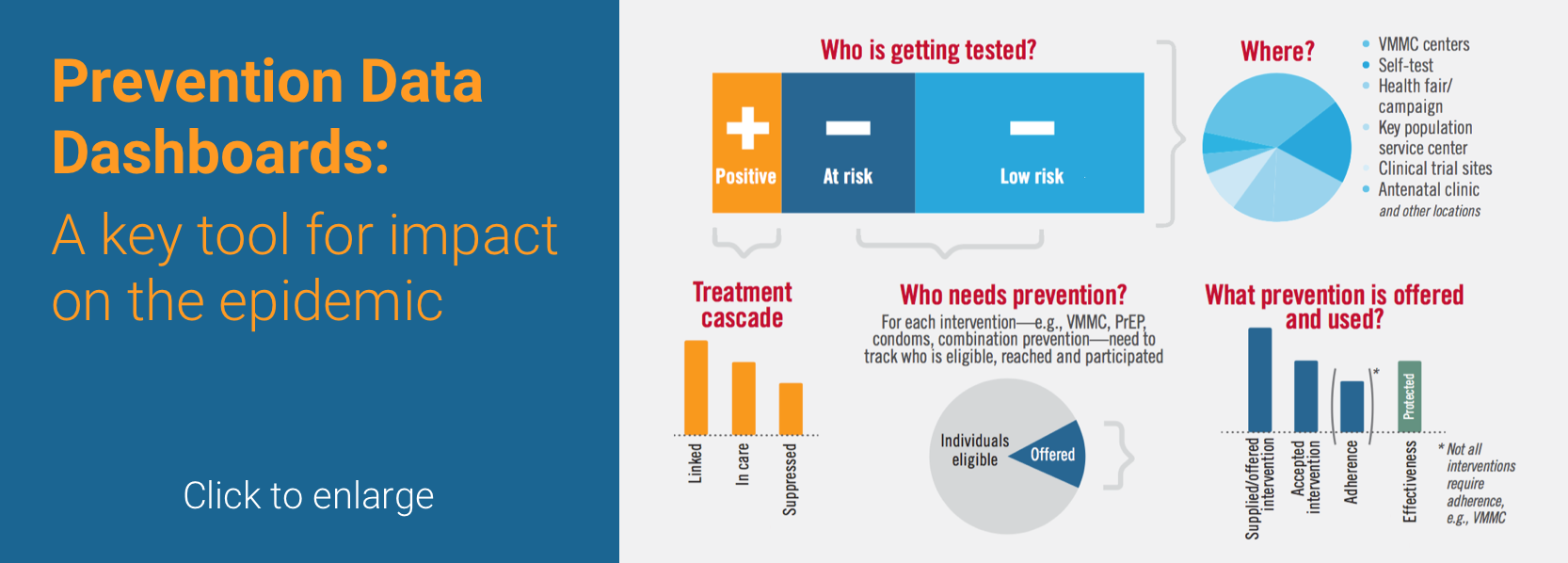 Prevention Data Dashboards: A key tool for impact on the epidemic. Click to enlarge.