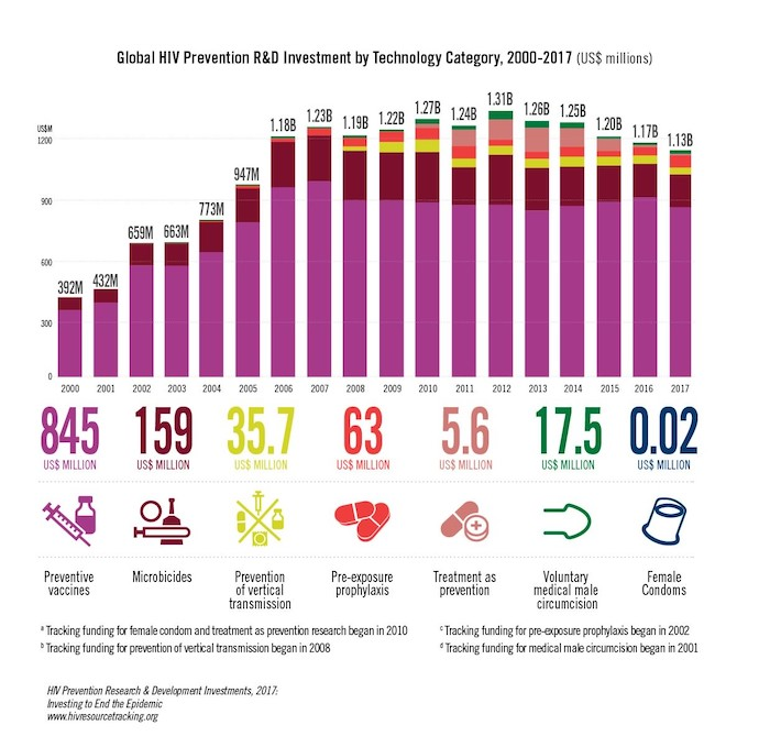 global HIV prevention R&D investment by Technology Category, 2000-2017