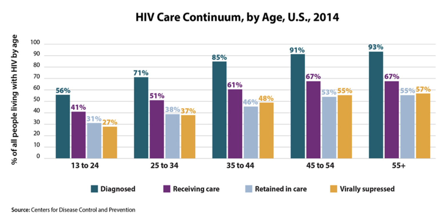 HIV Care Continuum, by Age, US 2014