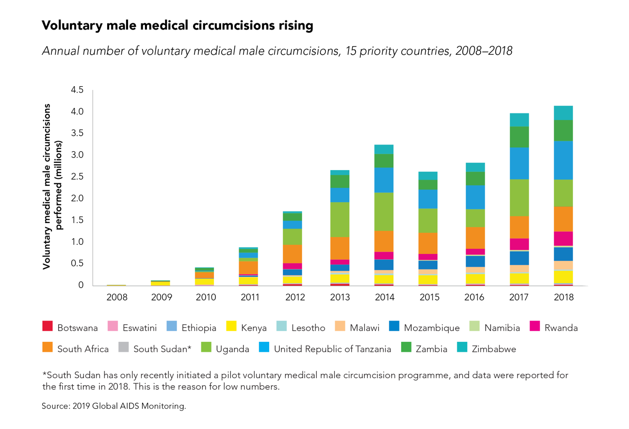 annual number of voluntary medical male circumcision in 15 countries is rising