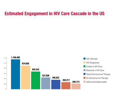 estimated engagement in HIV care cascade in the US