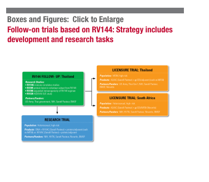follow-on trials based on RV144: strategy includes development and research tasks