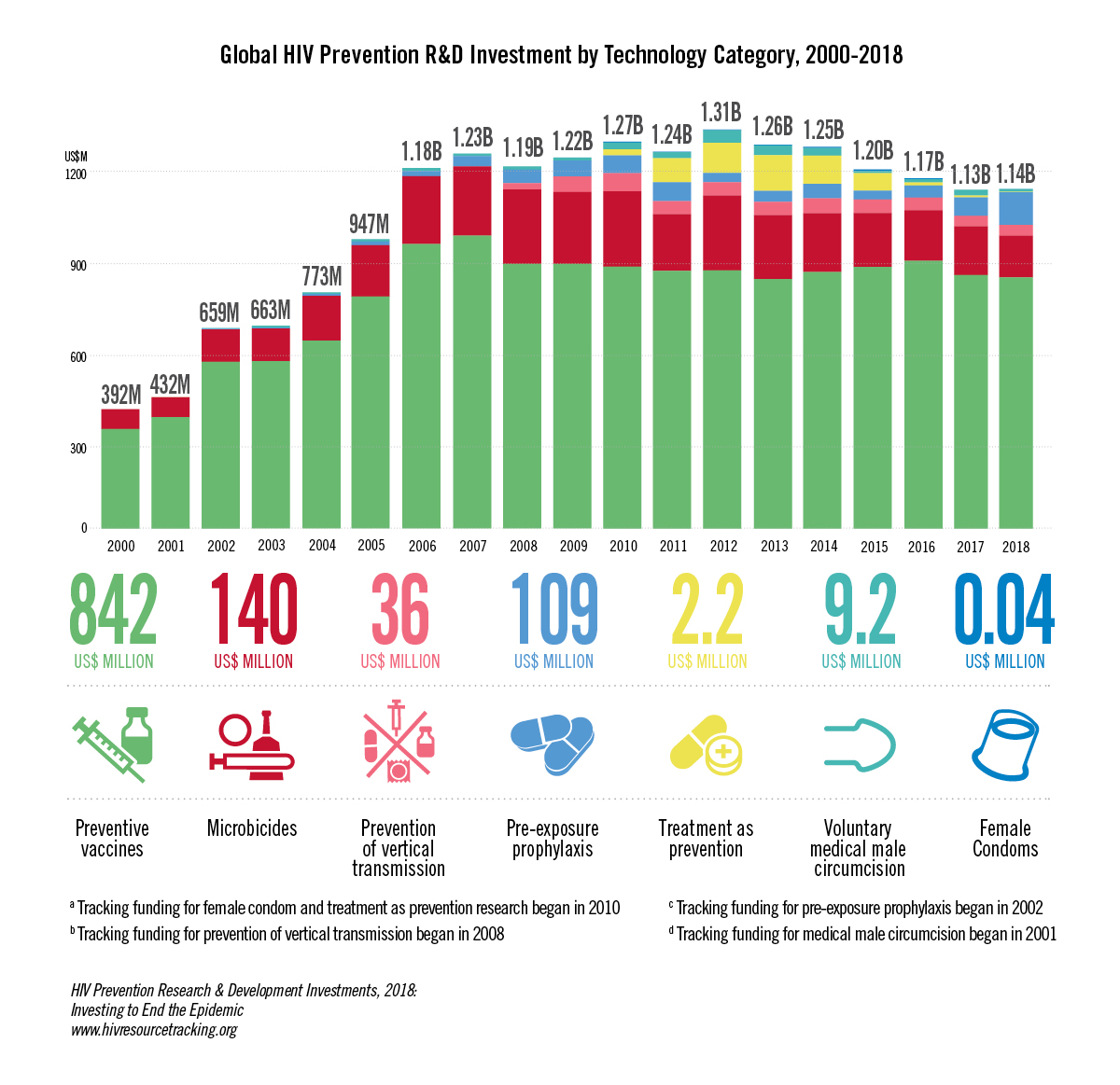 global HIV prevention R&D investment by Technology Category, 2000-2018