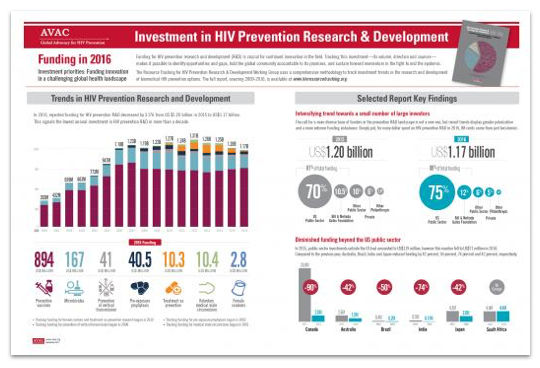 Investment in HIV prevention research & development