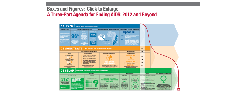 A Three-Part Agenda for Ending AIDS: 2012 and Beyond