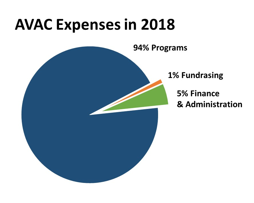 Financial Information | AVAC