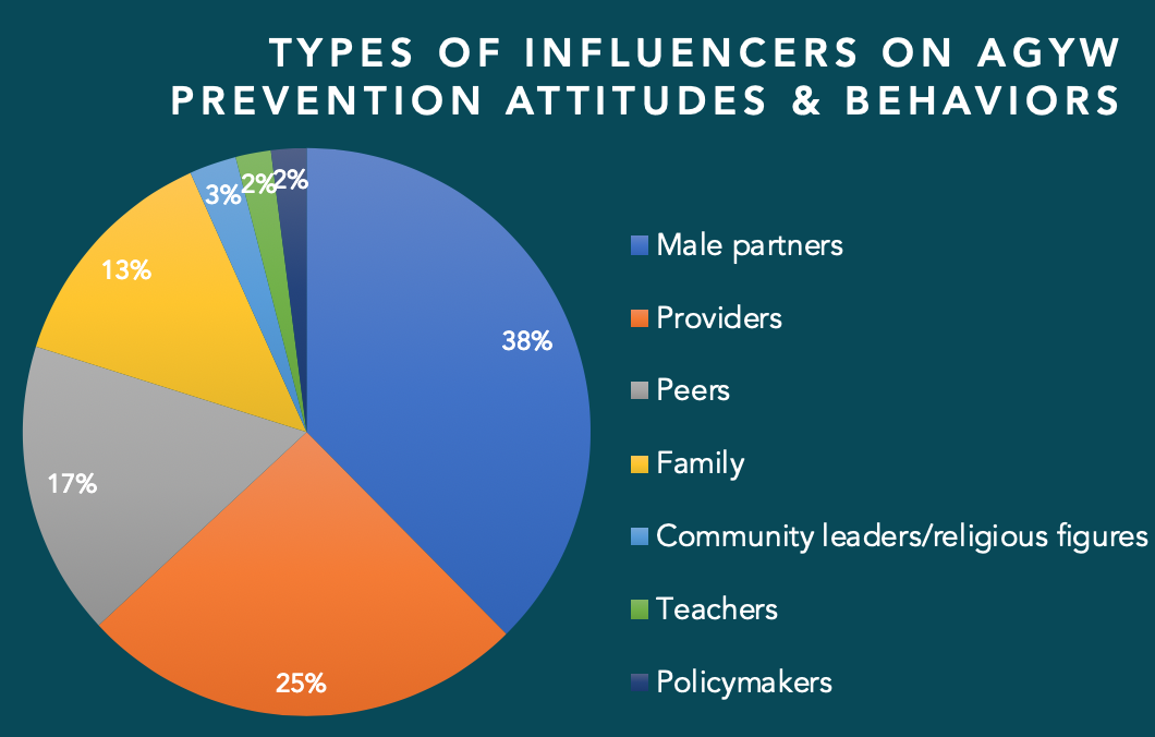 Type of Influencers on AGYW